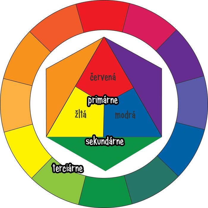 koleso farieb